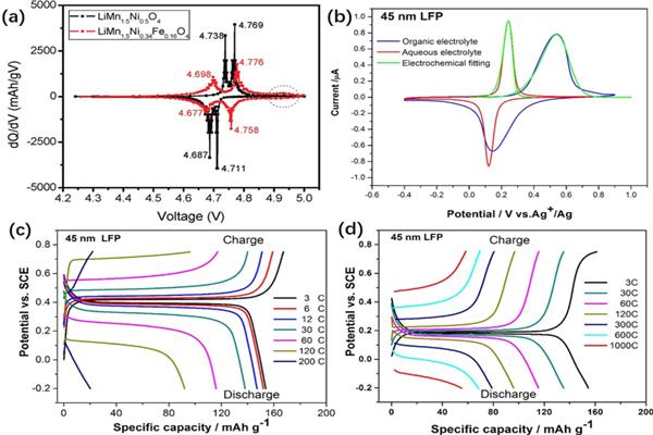 新材料学院在《Nano Energy》上发表锂电池去极化效应综述文章