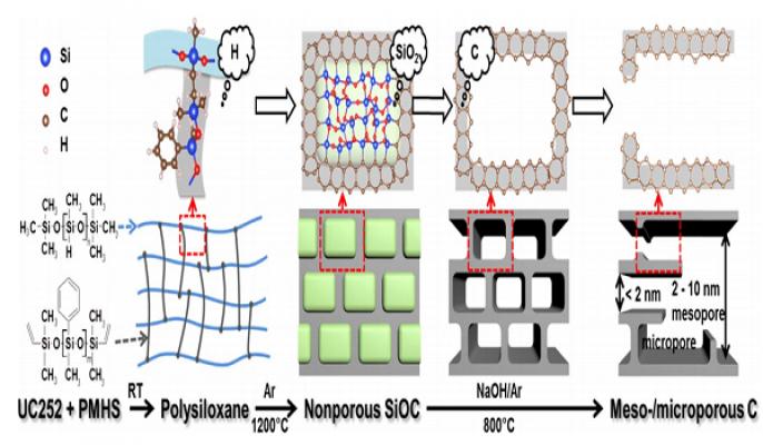 新材料学院在新型纳米介孔碳储能材料研究取得重要进展