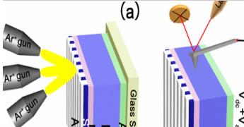 新材料学院在硅太阳能电池的机理和新材料方面取得重要进展
