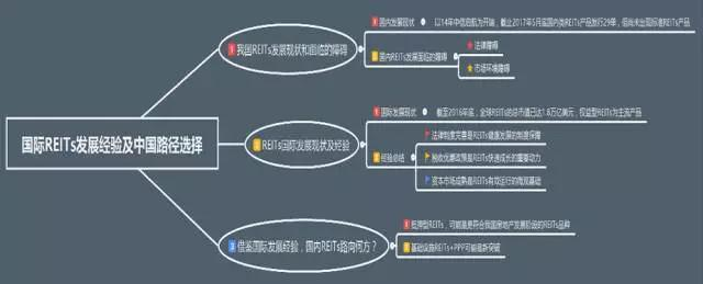 巴曙松等:中国REITs:期待市场突破