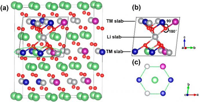 新材料学院发现自旋电子超交换相互作用如何调控锂电池正极材料