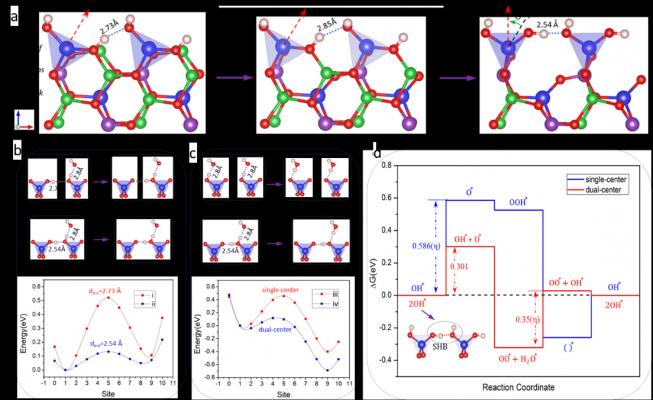 新材料学院发现基于极短氢键双中心分解水的催化机理与材料