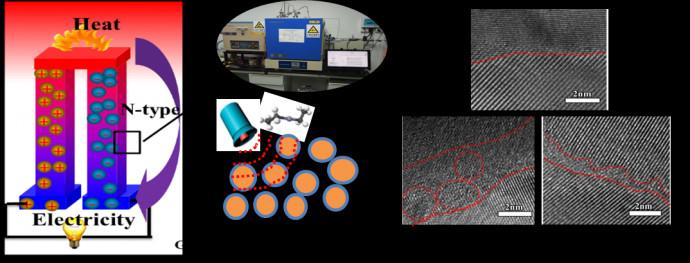 新材料学院在热电材料界面调控方面取得重要进展