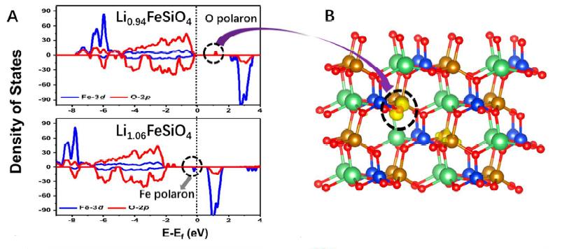 新材料学院发现锂电池正极材料充放电过程中电荷转移的极子效应