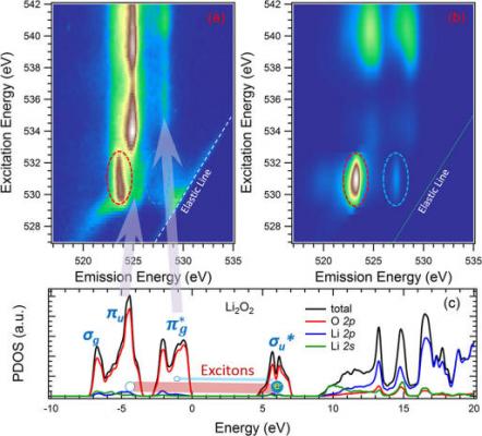 新材料学院在锂电池中氧离子不同电子态的光谱表征研究取得重要进展