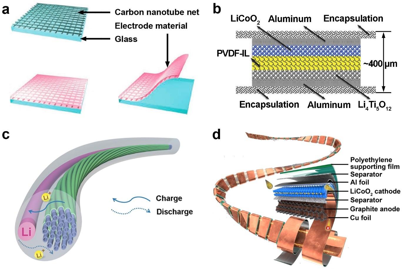 新材料学院柔性锂电池综述成果引起广泛社会反响