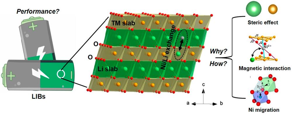 新材料学院在《化学研究述评》发表锂电池层状材料研究进展总结和展望封面文章