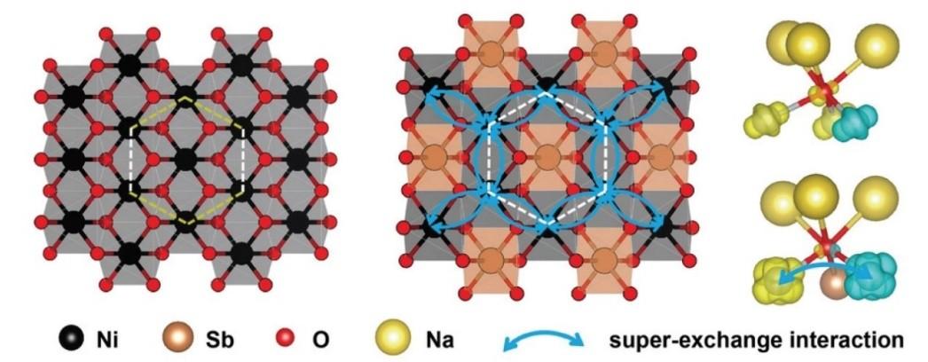 """新材料学院与中科院化学所共同设计并合成具有""""无机类苯环""""功能结构基元的高性能钠电池材料"""
